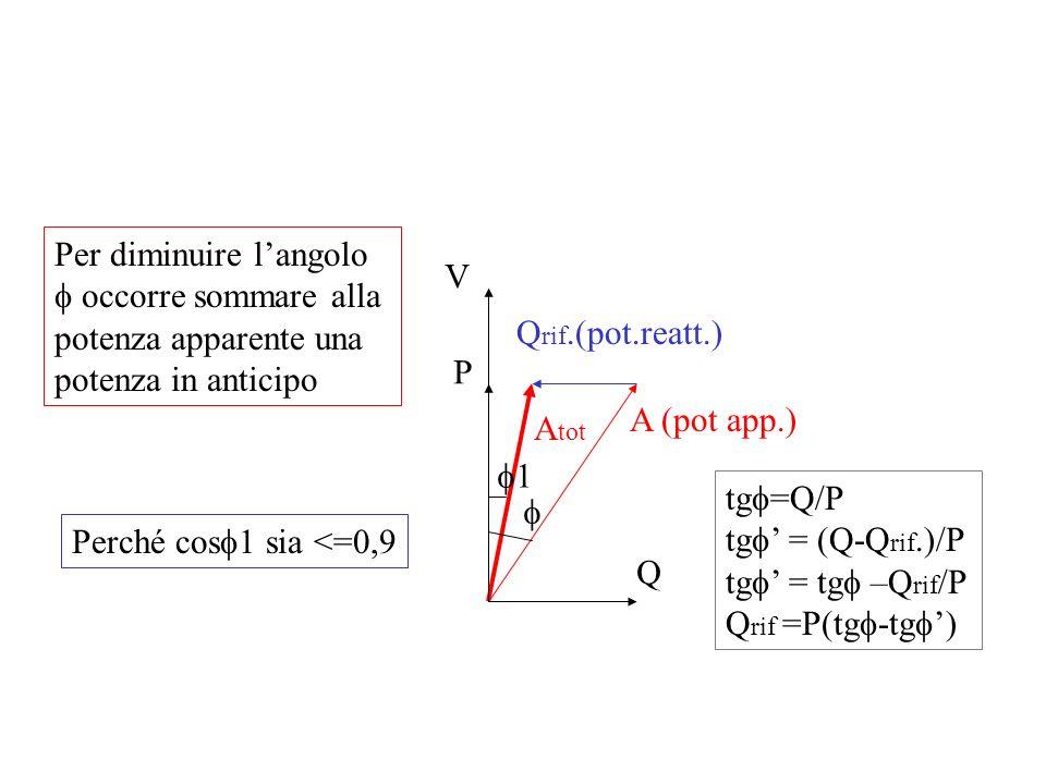 Per diminuire l'angolo f occorre sommare alla potenza apparente una potenza in anticipo
