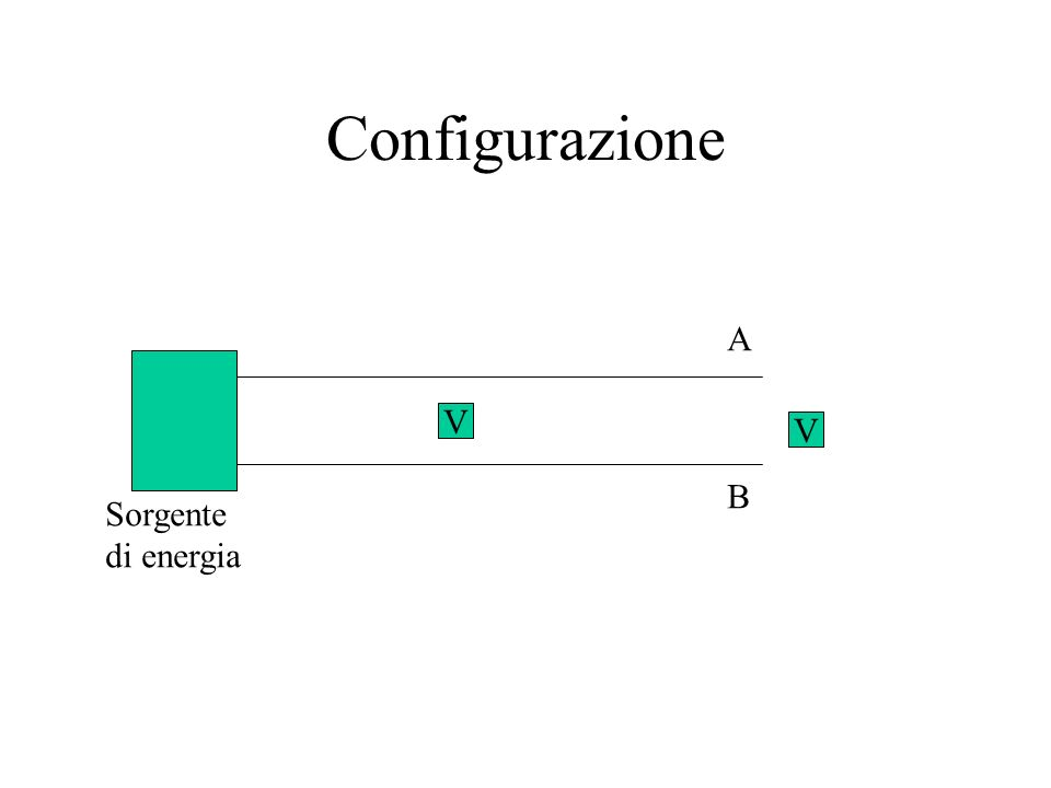 Configurazione A V V B Sorgente di energia