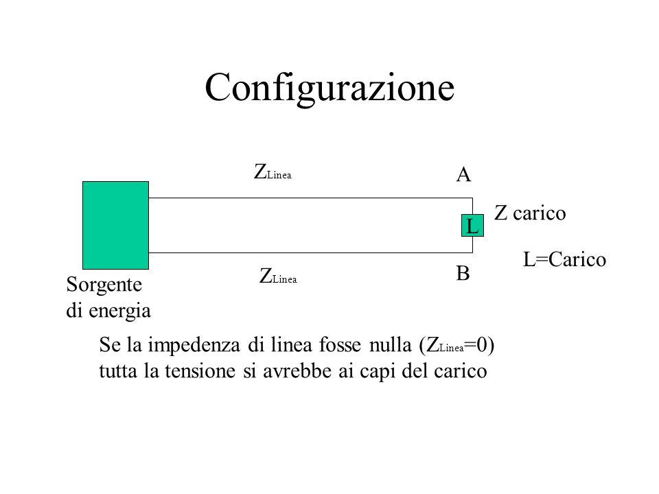 Configurazione ZLinea A Z carico L L=Carico B ZLinea Sorgente