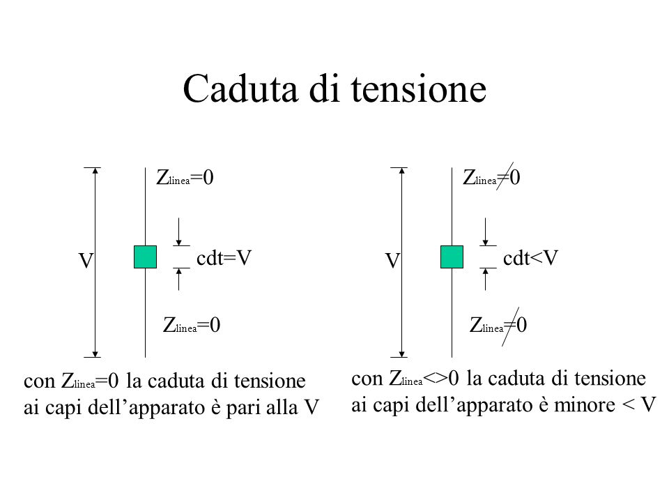 Caduta di tensione Zlinea=0 Zlinea=0 V cdt=V V cdt<V Zlinea=0