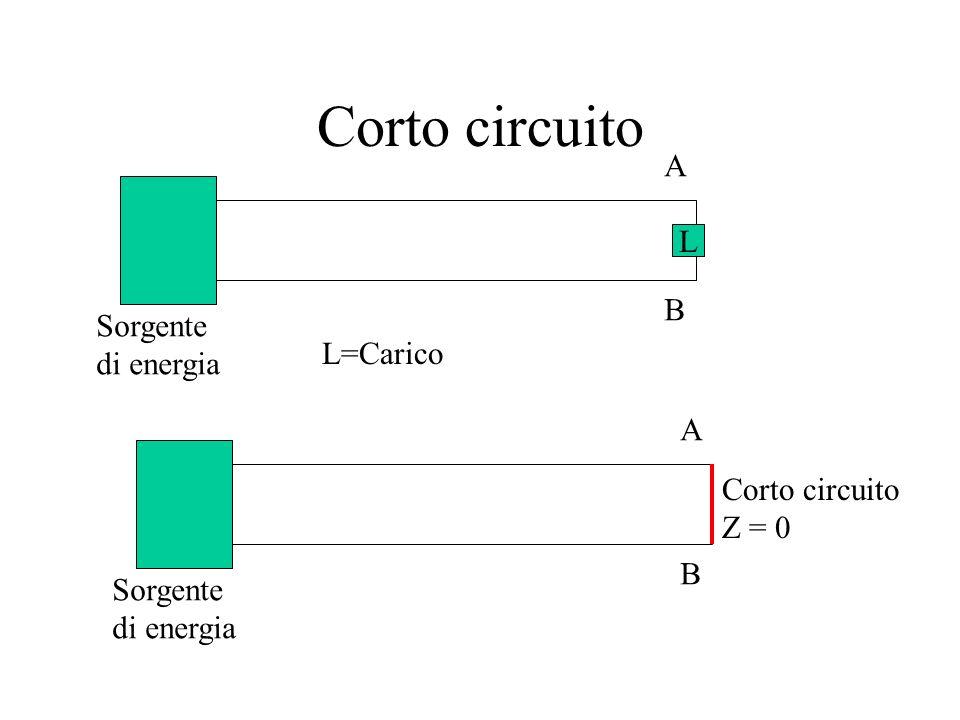 Corto circuito A L B Sorgente di energia L=Carico A Corto circuito