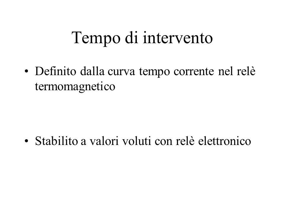 Tempo di intervento Definito dalla curva tempo corrente nel relè termomagnetico.