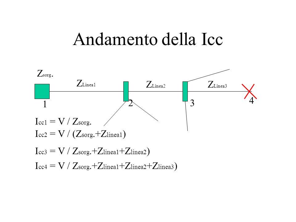 Andamento della Icc Zsorg. ZLinea1 ZLinea2 ZLinea3 4 1 2 3