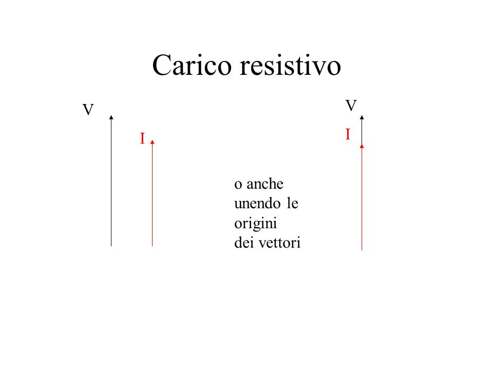 Carico resistivo V V I I o anche unendo le origini dei vettori