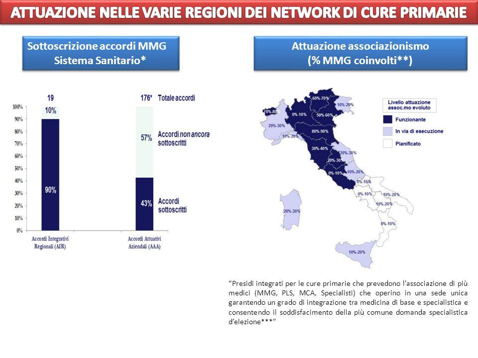 ATTUAZIONE NELLE VARIE REGIONI DEI NETWORK DI CURE PRIMARIE