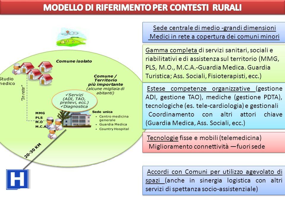 MODELLO DI RIFERIMENTO PER CONTESTI RURALI