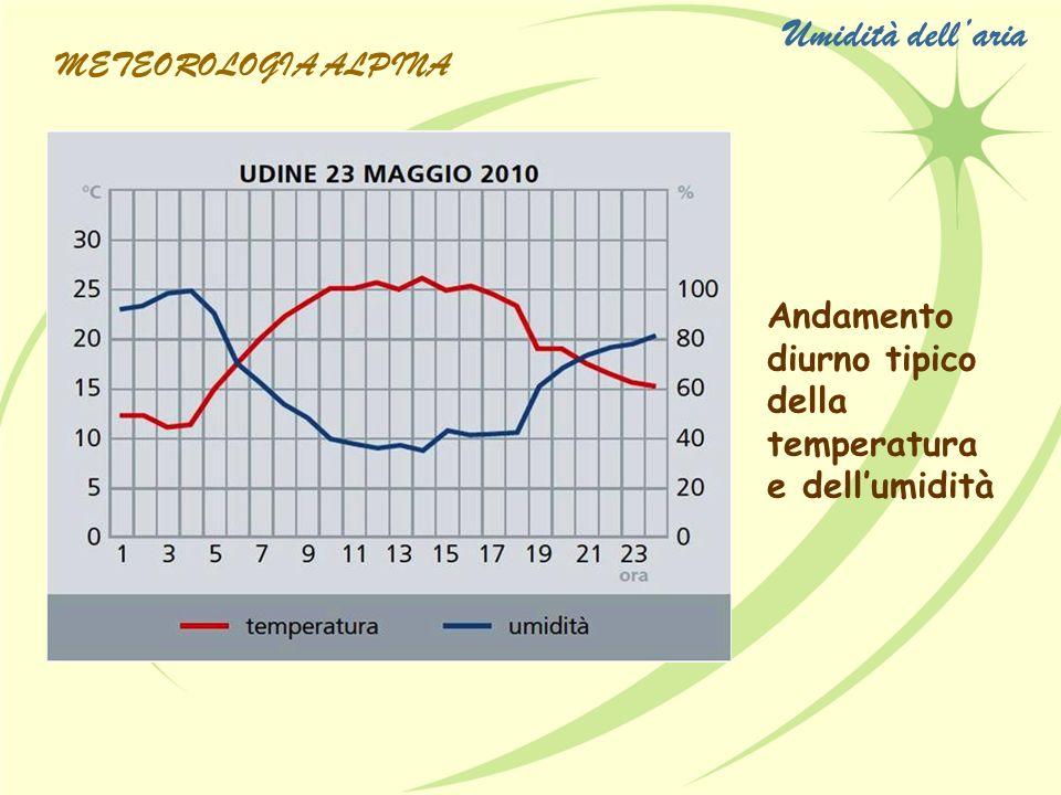 Umidità dell'aria METEOROLOGIA ALPINA