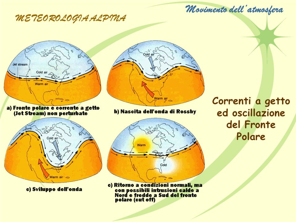 Correnti a getto ed oscillazione del Fronte Polare