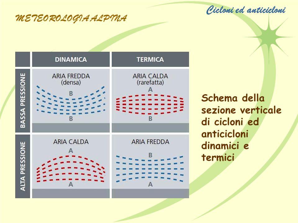 Cicloni ed anticicloni
