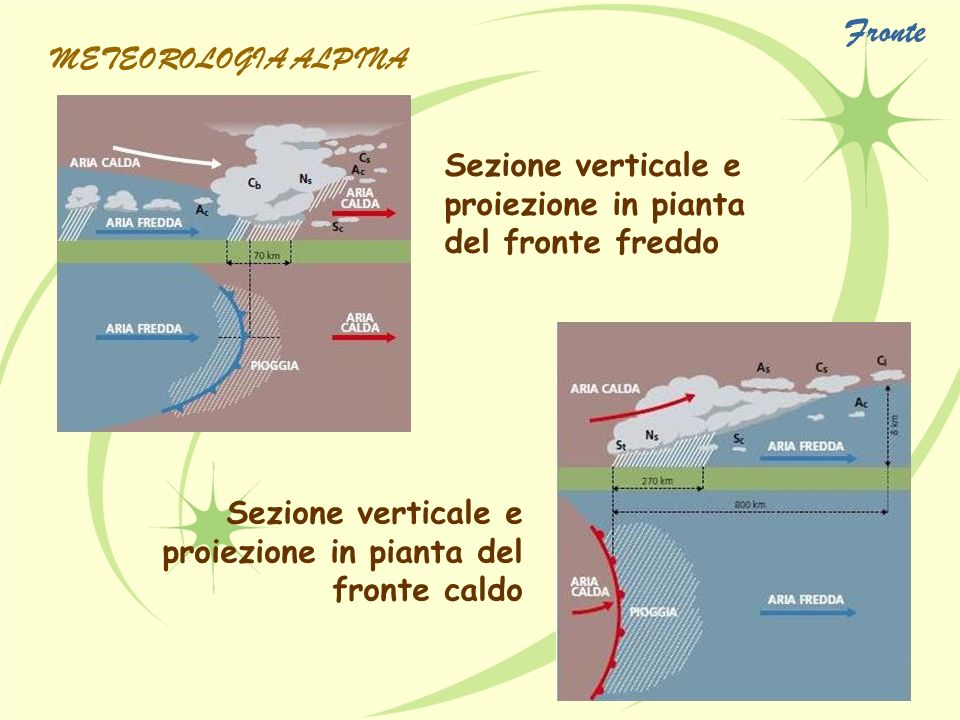 Fronte METEOROLOGIA ALPINA