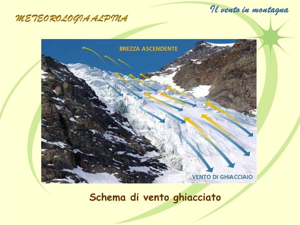Il vento in montagna METEOROLOGIA ALPINA Schema di vento ghiacciato