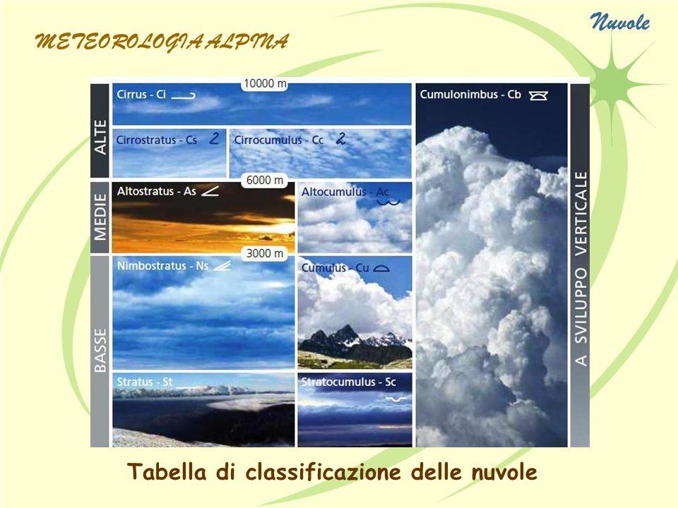 Nuvole METEOROLOGIA ALPINA Tabella di classificazione delle nuvole