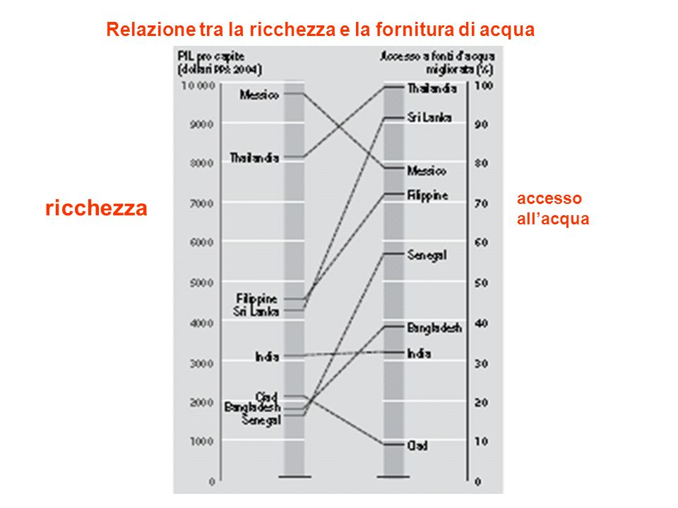 Relazione tra la ricchezza e la fornitura di acqua