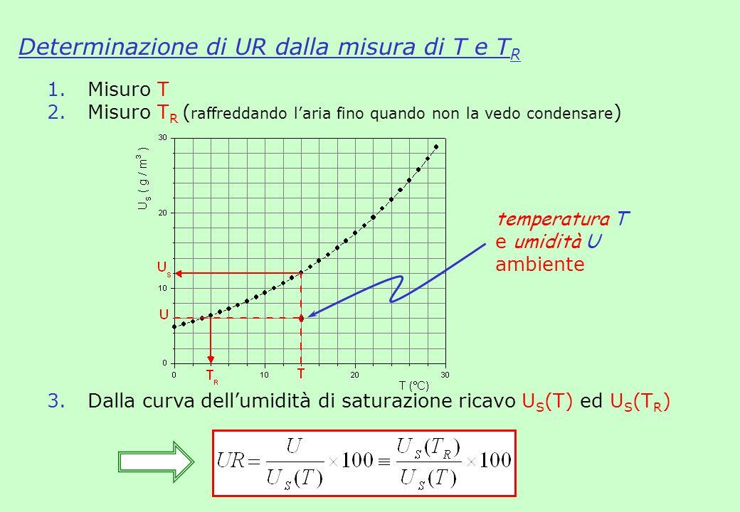 Determinazione di UR dalla misura di T e TR