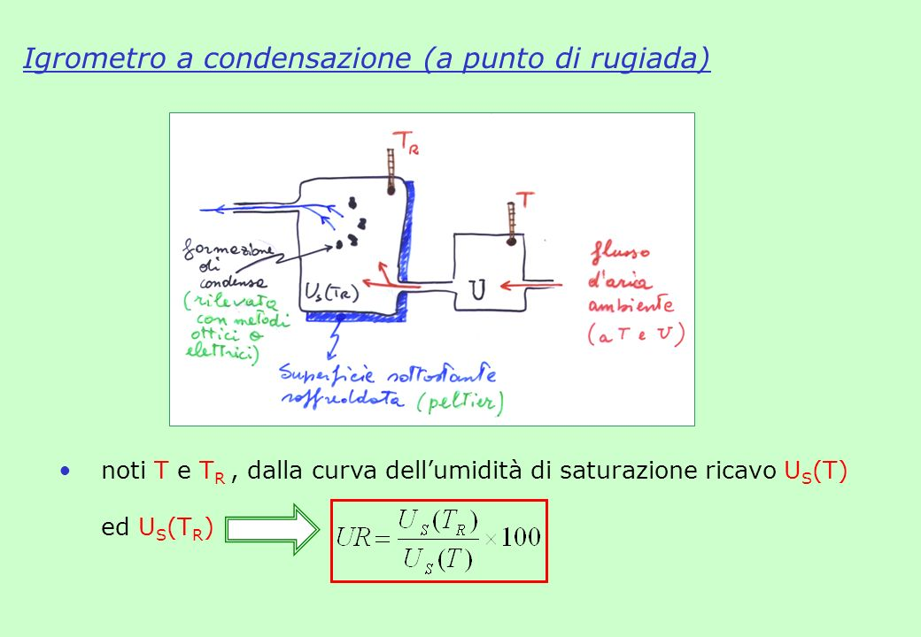 Igrometro a condensazione (a punto di rugiada)
