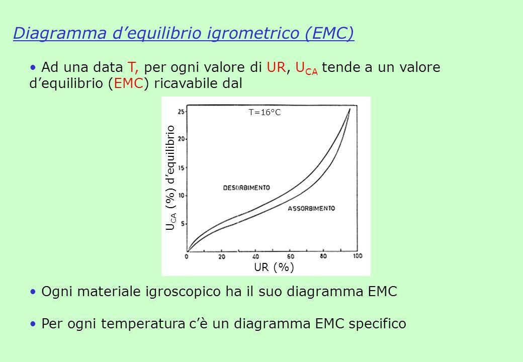 Diagramma d'equilibrio igrometrico (EMC)