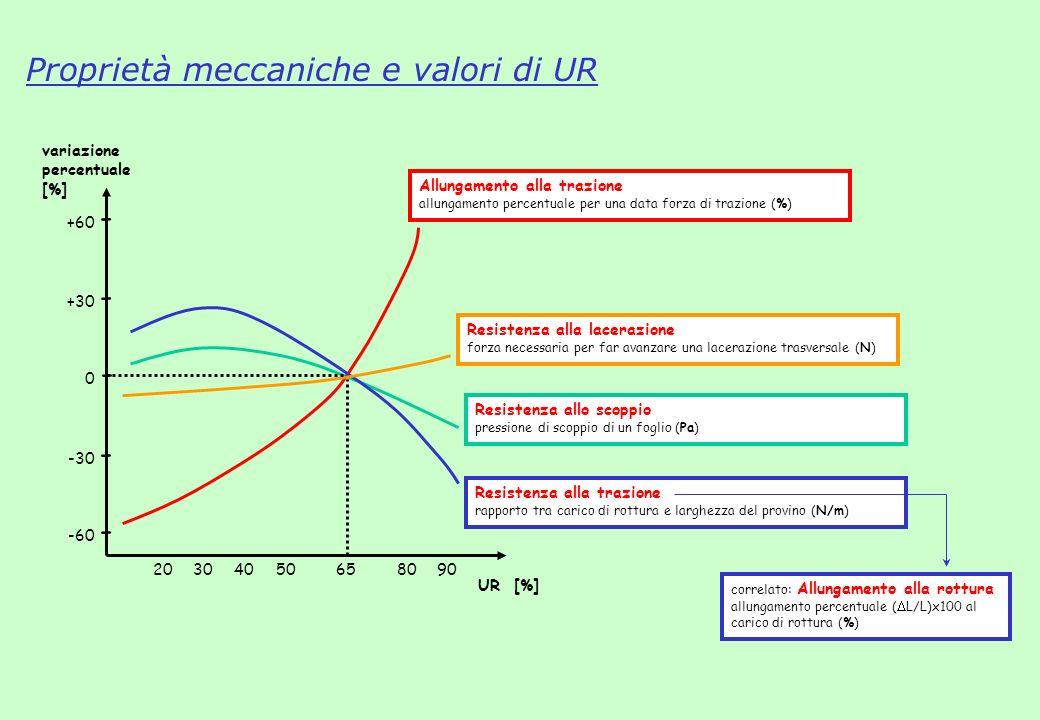Proprietà meccaniche e valori di UR