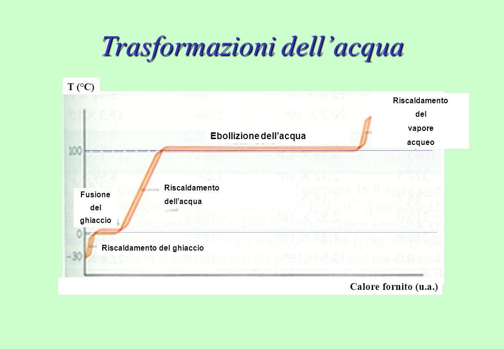 Trasformazioni dell'acqua