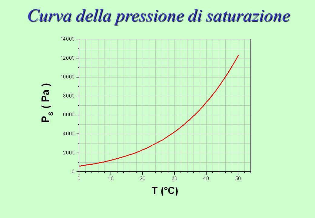 Curva della pressione di saturazione