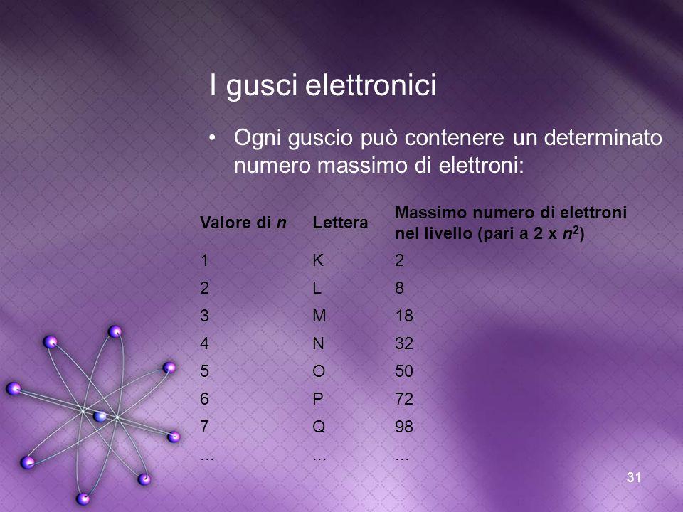 I gusci elettronici Ogni guscio può contenere un determinato numero massimo di elettroni: Valore di n.