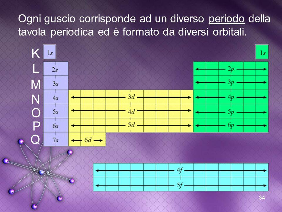 Ogni guscio corrisponde ad un diverso periodo della tavola periodica ed è formato da diversi orbitali.