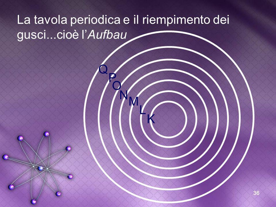 La tavola periodica e il riempimento dei gusci...cioè l'Aufbau