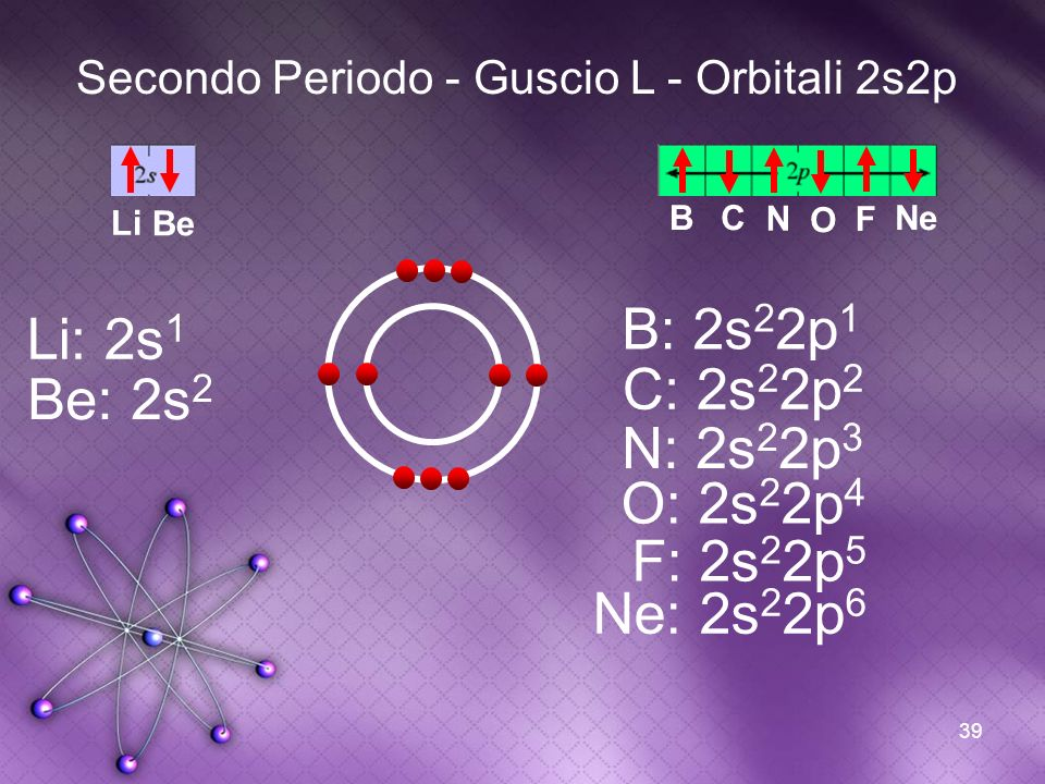 B: 2s22p1 Li: 2s1 C: 2s22p2 Be: 2s2 N: 2s22p3 O: 2s22p4 F: 2s22p5