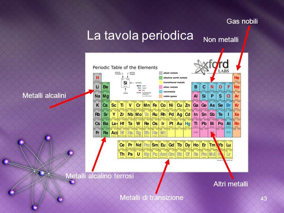 La tavola periodica Gas nobili Non metalli Metalli alcalini
