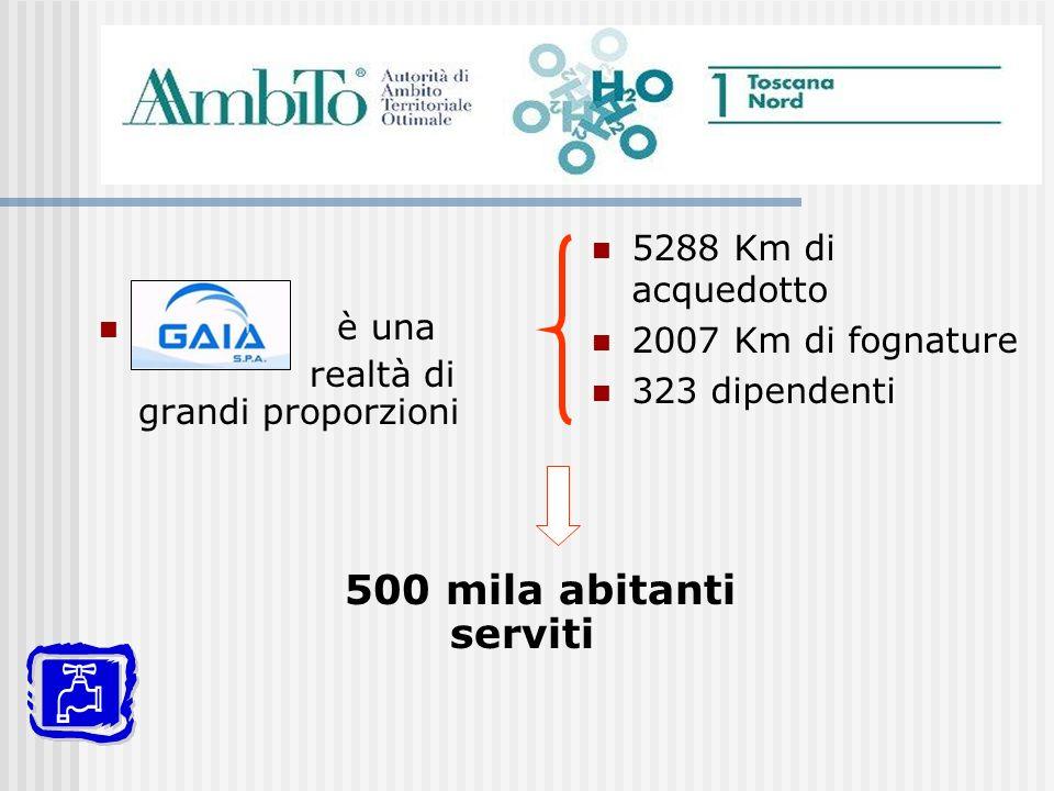 500 mila abitanti serviti 5288 Km di acquedotto è una