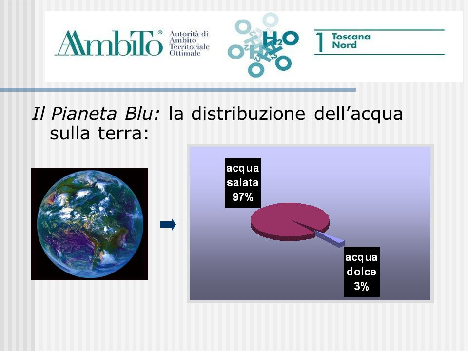 Il Pianeta Blu: la distribuzione dell'acqua sulla terra: