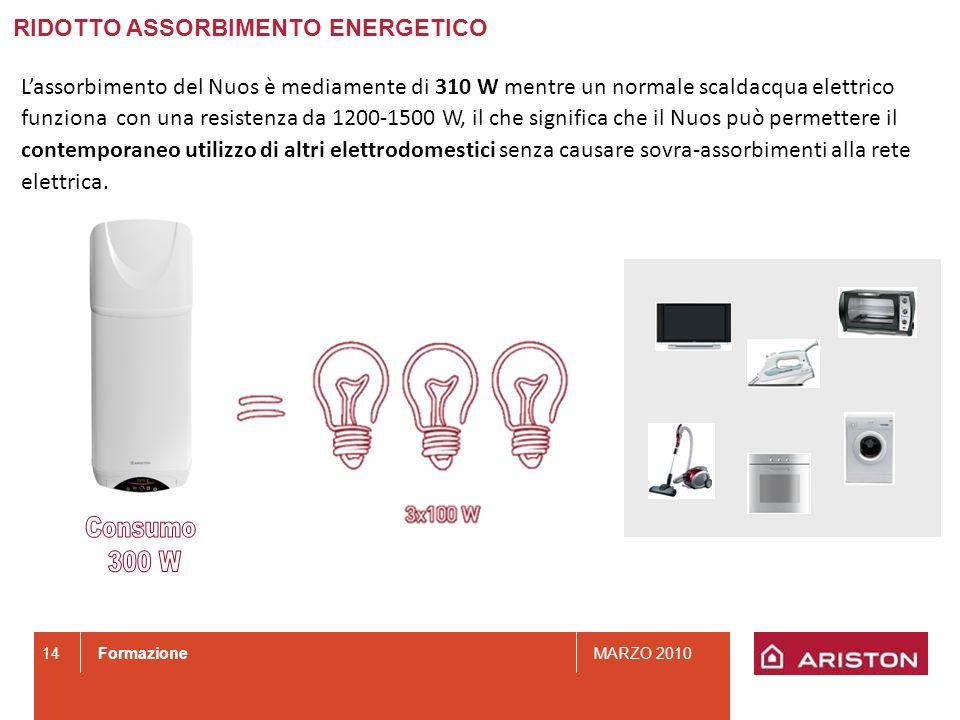 Consumo 300 W RIDOTTO ASSORBIMENTO ENERGETICO
