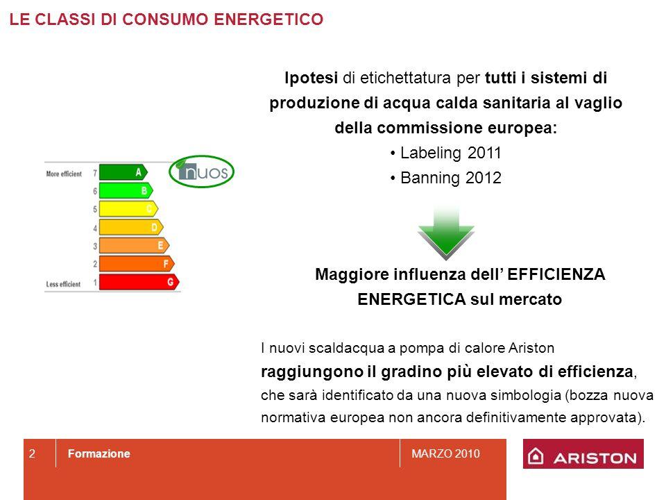 Maggiore influenza dell' EFFICIENZA ENERGETICA sul mercato