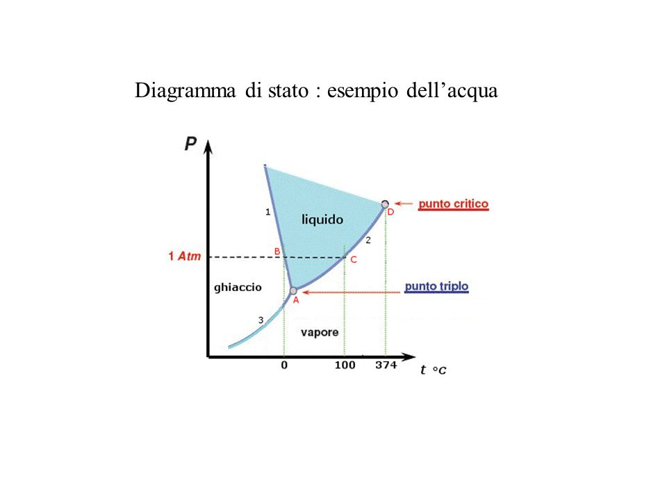 Diagramma di stato : esempio dell'acqua