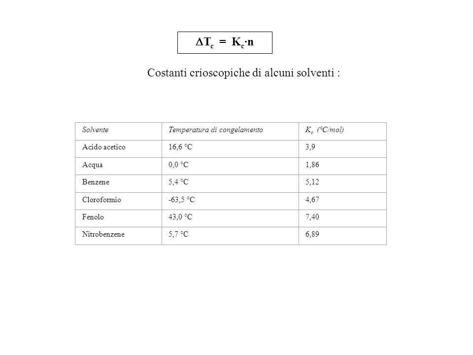 Costanti crioscopiche di alcuni solventi :