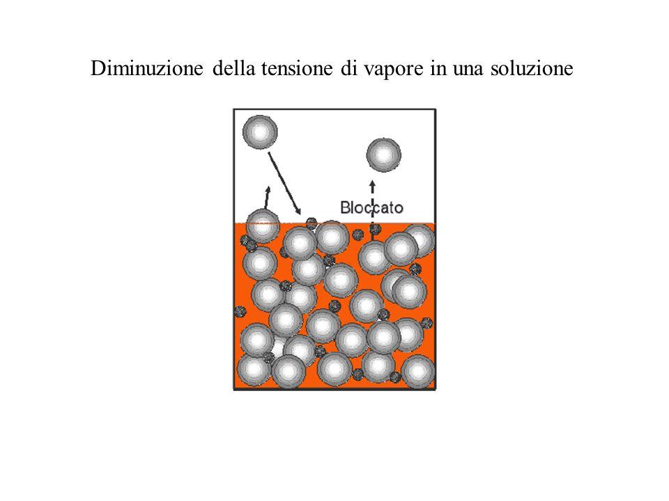 Diminuzione della tensione di vapore in una soluzione
