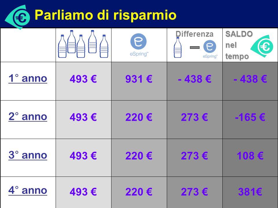 Ambiente Parliamo di risparmio Quanto ci costa l'acqua da bere