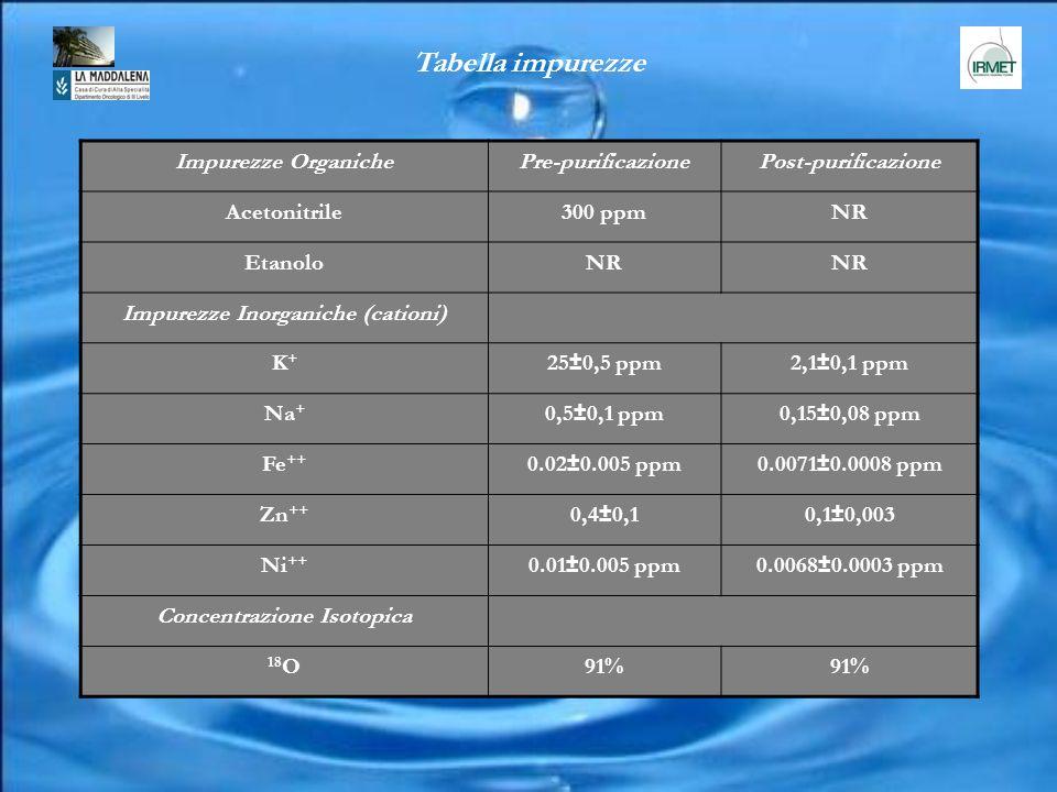 Impurezze Inorganiche (cationi) Concentrazione Isotopica