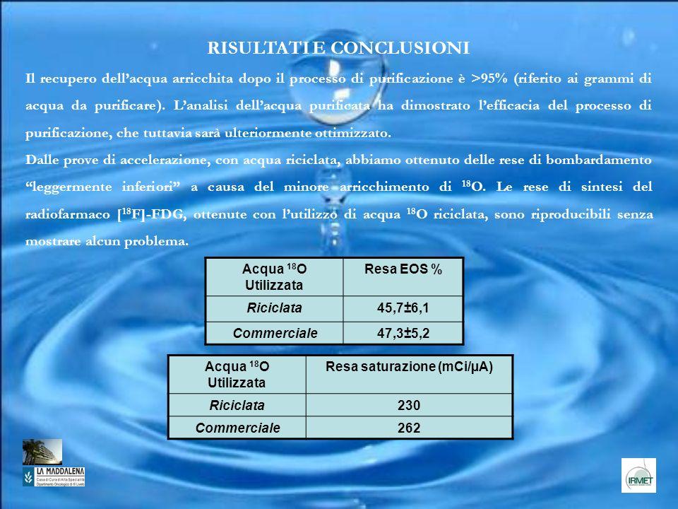 RISULTATI E CONCLUSIONI Resa saturazione (mCi/µA)