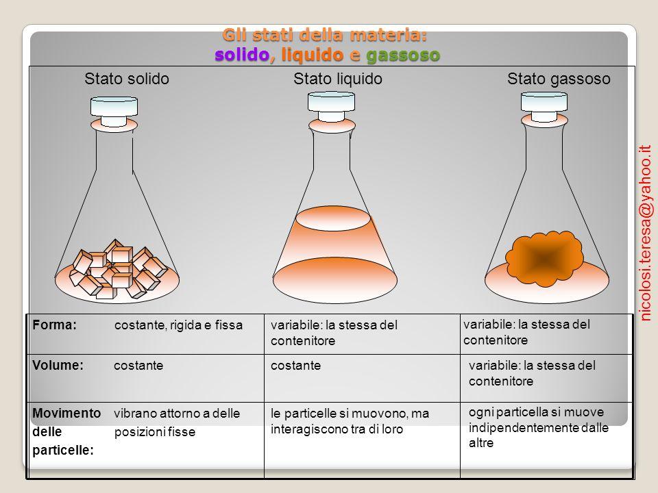 Gli stati della materia: solido, liquido e gassoso