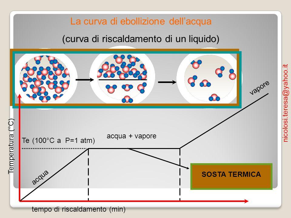 La curva di ebollizione dell'acqua