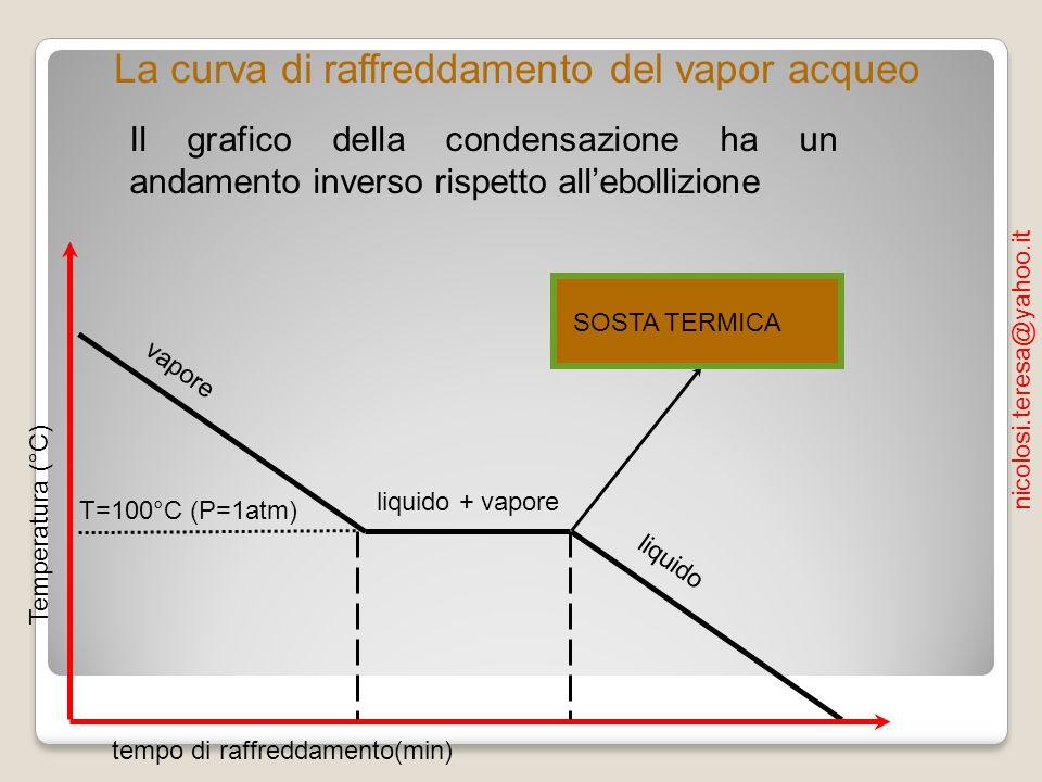 La curva di raffreddamento del vapor acqueo