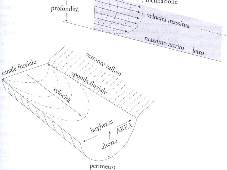 I fattori della dinamica fluviale