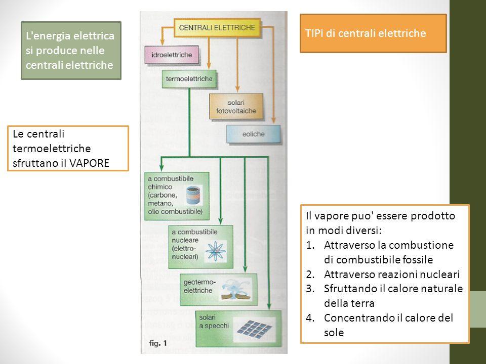 TIPI di centrali elettriche