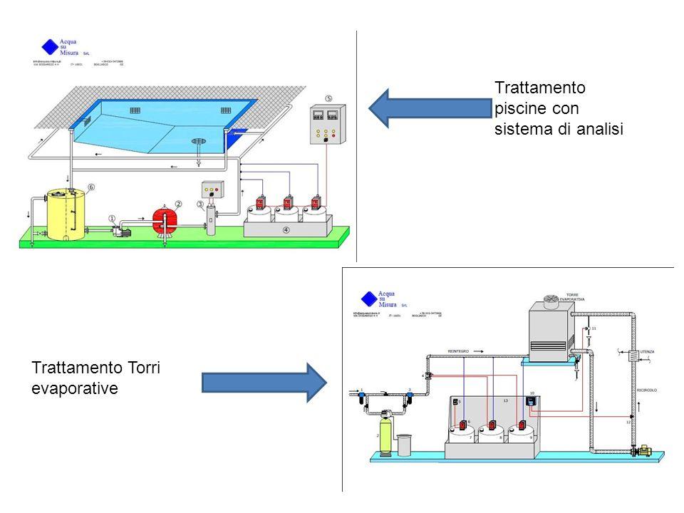 Trattamento piscine con sistema di analisi