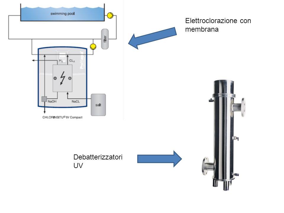Elettroclorazione con membrana