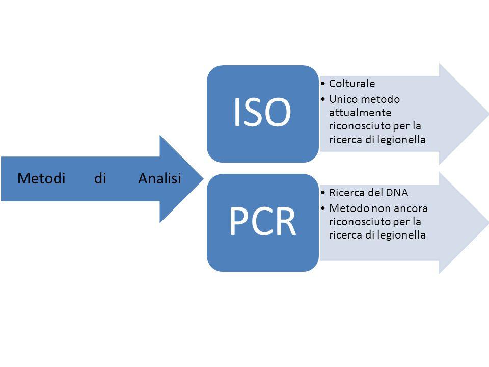 ISO Colturale. Unico metodo attualmente riconosciuto per la ricerca di legionella. PCR. Ricerca del DNA.
