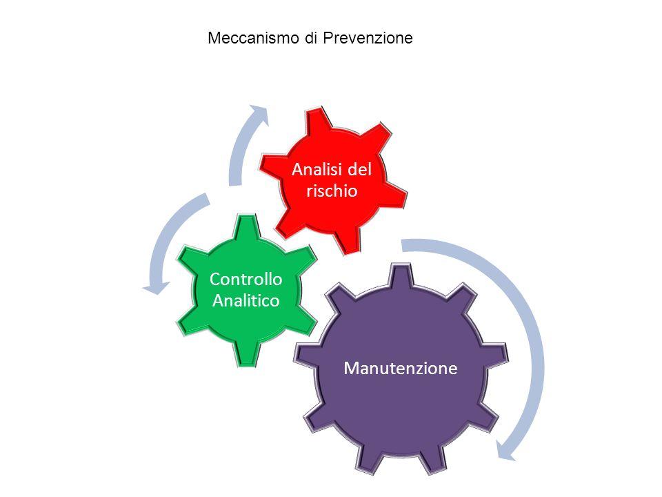 Meccanismo di Prevenzione