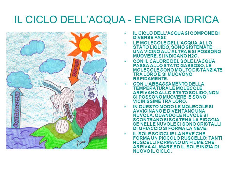 IL CICLO DELL'ACQUA - ENERGIA IDRICA