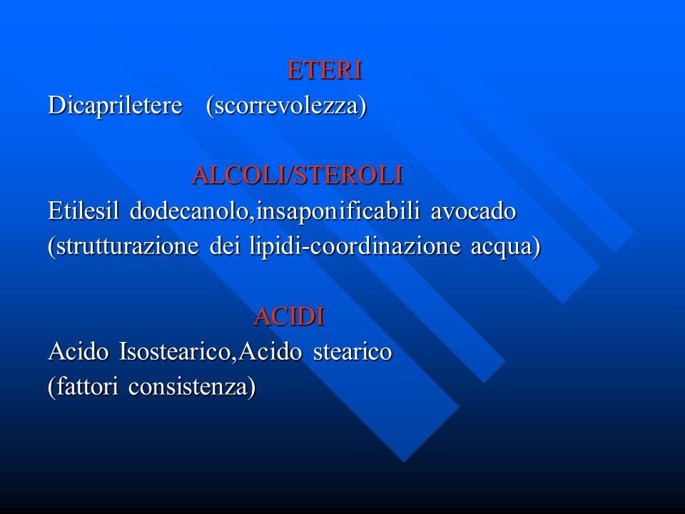 ETERIDicapriletere (scorrevolezza) ALCOLI/STEROLI. Etilesil dodecanolo,insaponificabili avocado. (strutturazione dei lipidi-coordinazione acqua)