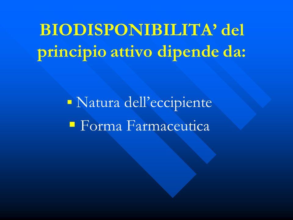 BIODISPONIBILITA' del principio attivo dipende da: